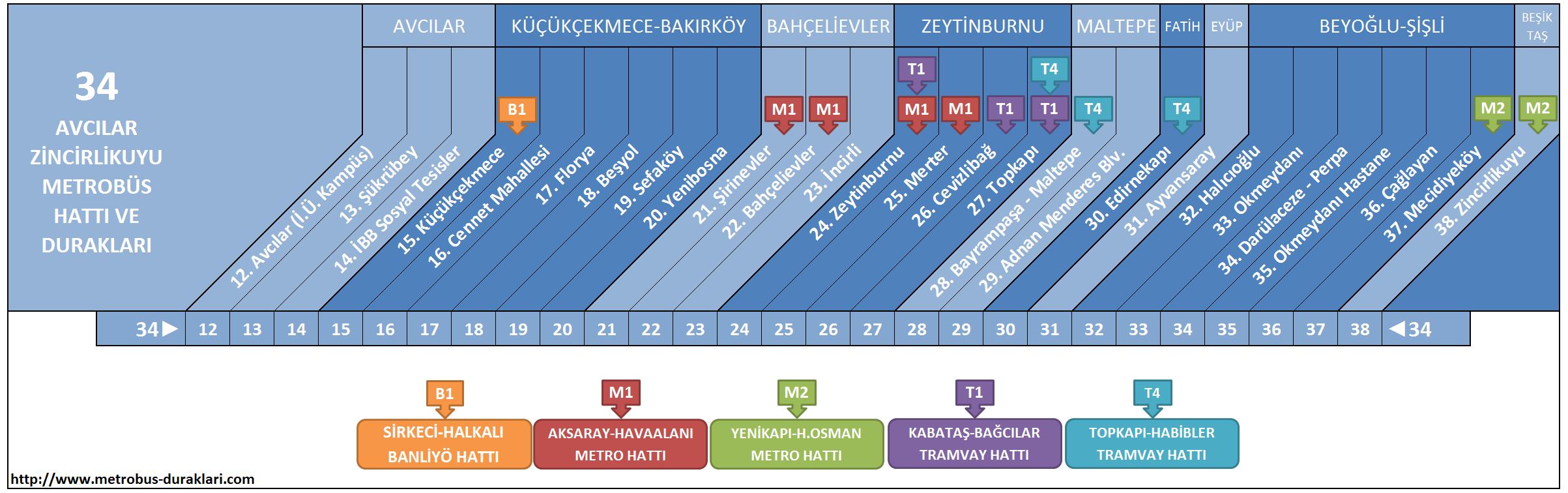 34 Hattı Metrobüs Durakları ile ilgili görsel sonucu