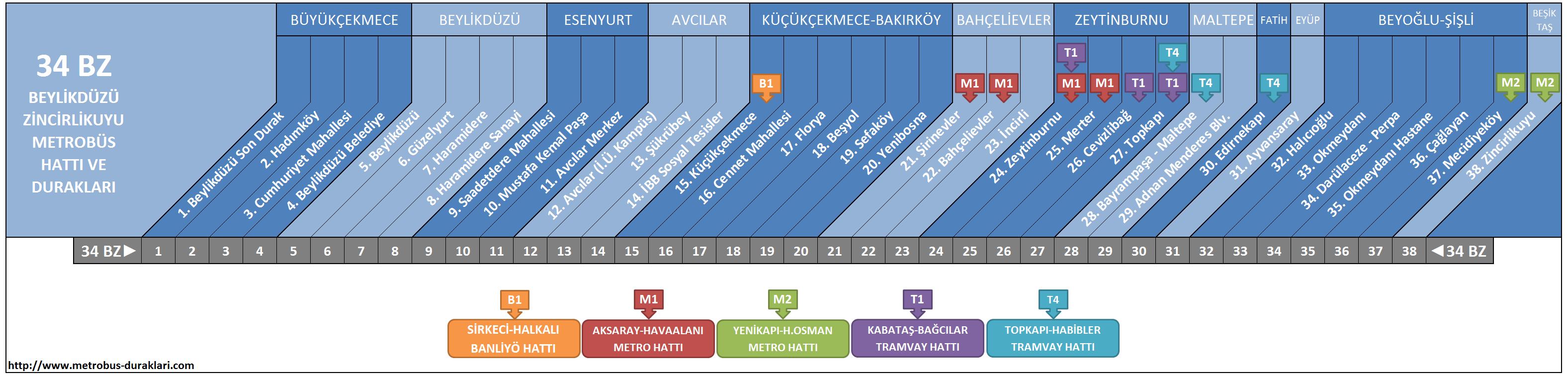 34 BZ Hattı Metrobüs Durakları ile ilgili görsel sonucu