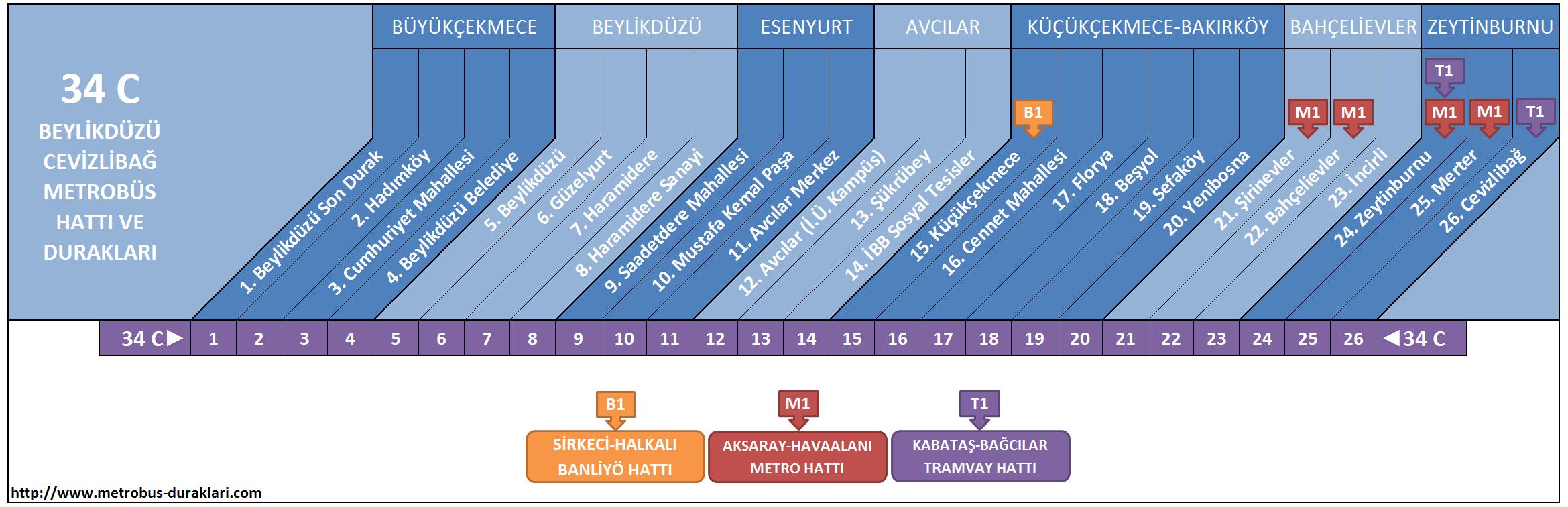 34 C Hattı Metrobüs Durakları ile ilgili görsel sonucu