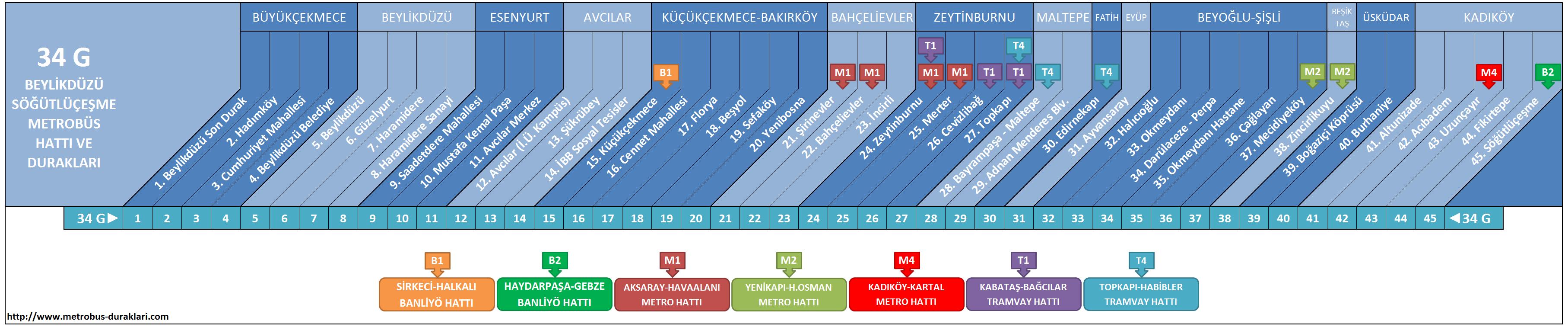 34 G Hattı Metrobüs Durakları ile ilgili görsel sonucu