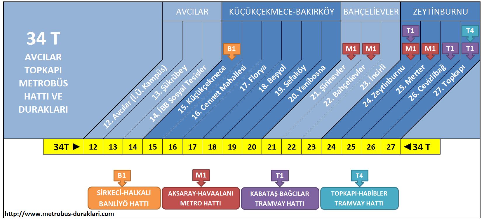 34 T Hattı Metrobüs Durakları ile ilgili görsel sonucu