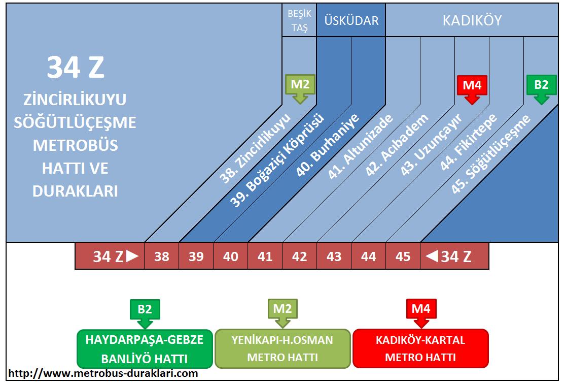 34 Z Hattı Metrobüs Durakları ile ilgili görsel sonucu